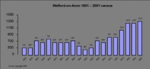 Welford Population
